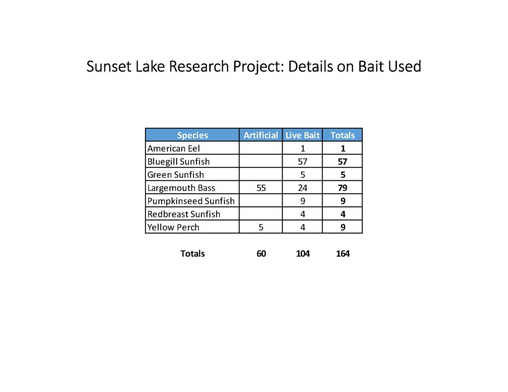 fish-of-sunset-lake-research-project_page_12